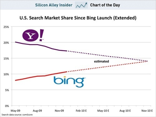 Bing vs Yahoo chart
